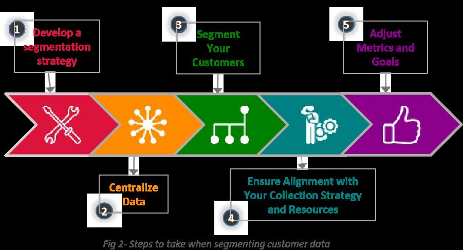 Steps to take when segmenting customer data