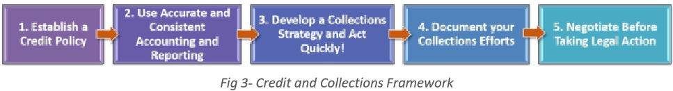Credit and Collections Framework