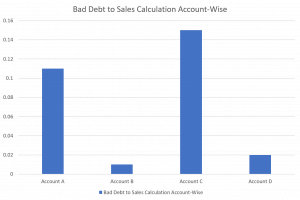 Bad debt to sales calculation account wise