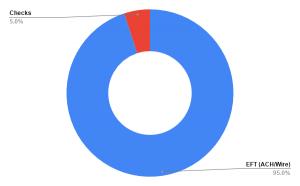 Checks_VS_EFTs_chart