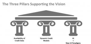 credit_vision_pillars