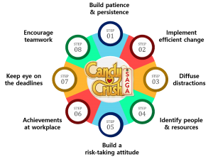 infographic candy crush