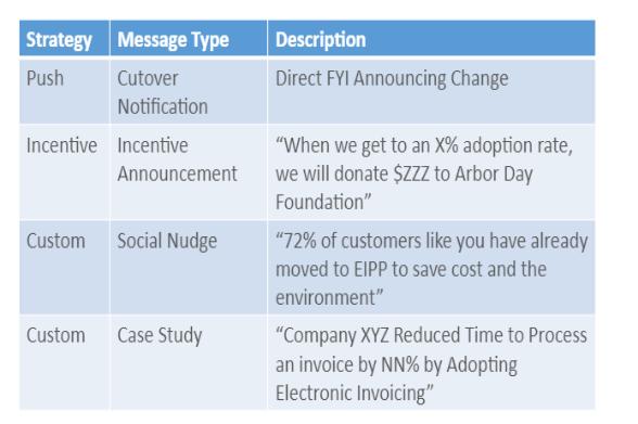 SAMPLE MESSAGES & INCENTIVES FOR E-ADOPTION