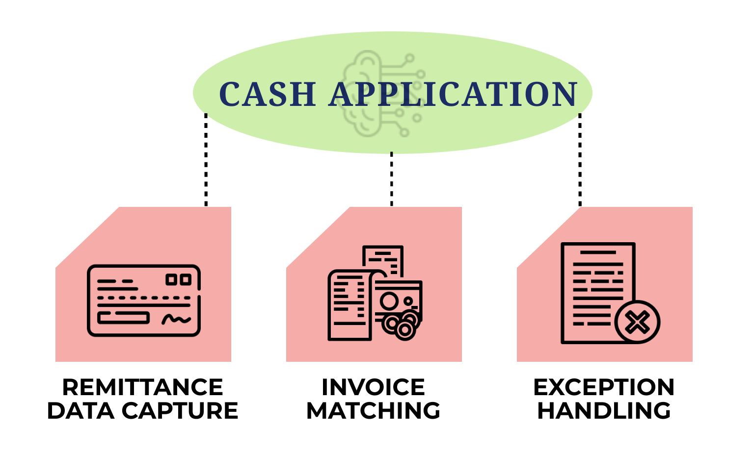3 aspects of cash application
