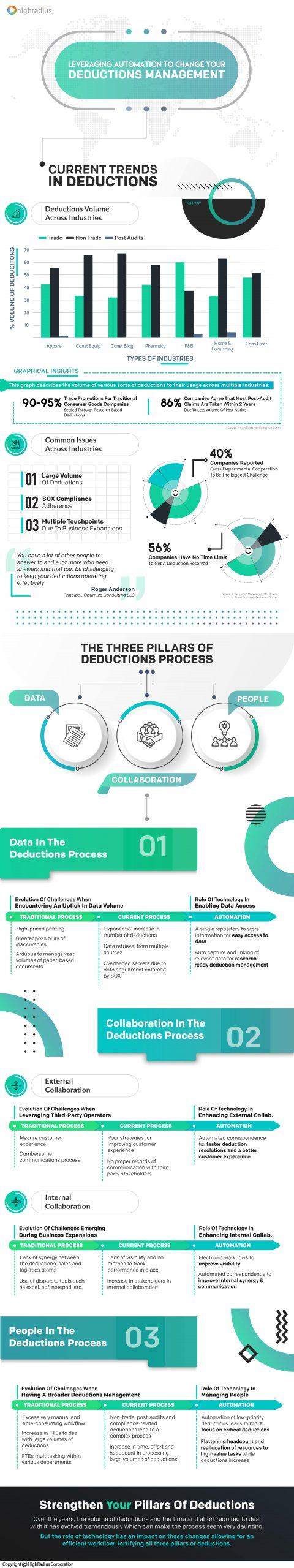 Evolution of Deductions Management