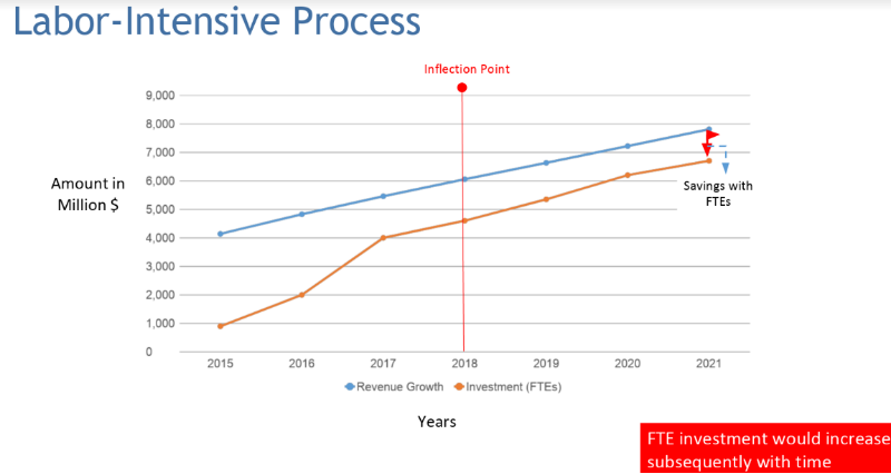 amount in millions VS years for labor intensive processes