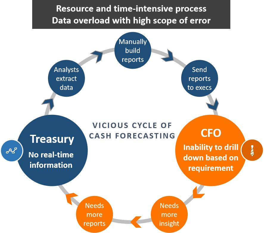 Vicious cycle of cash forecasting