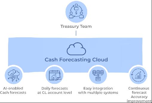 Cash forecasting cloud