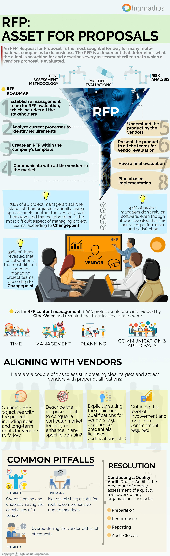 RFP and Vendor Proposal