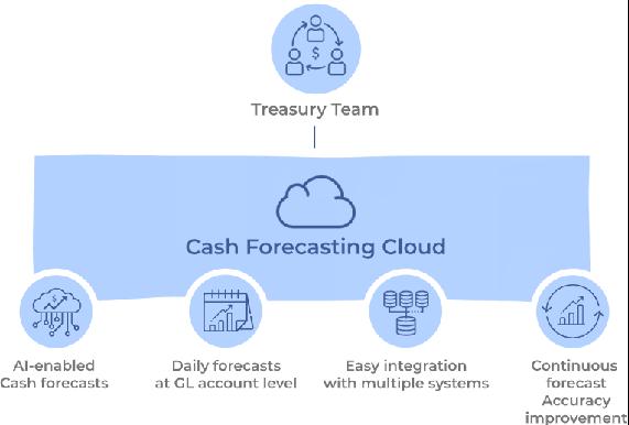 AI-powered cash forecasting