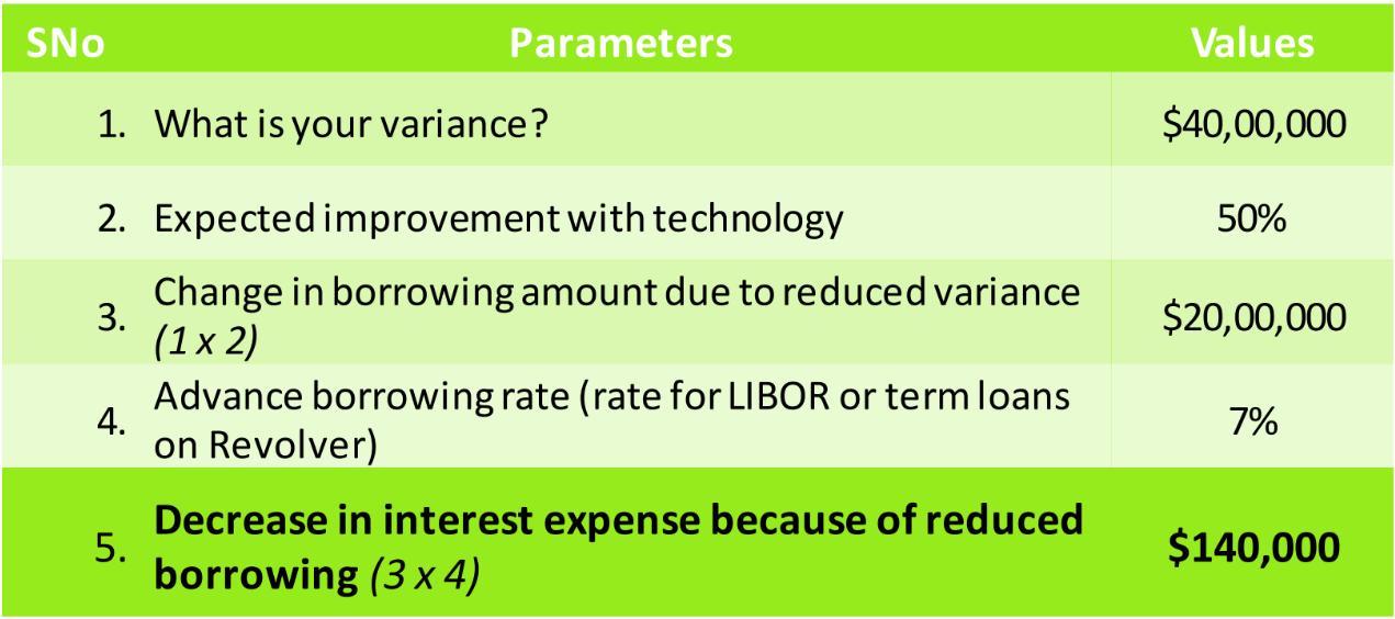 calculating debt savings