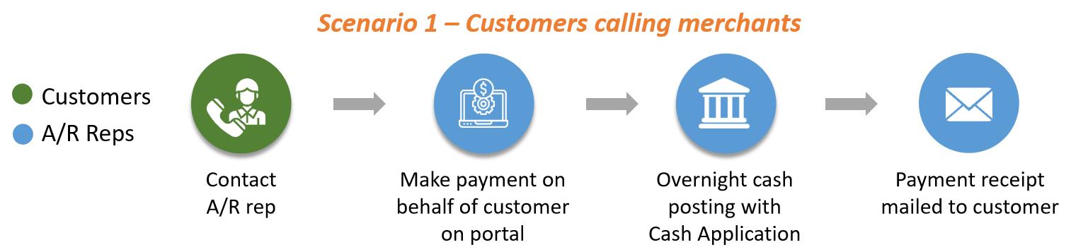 customer calling merchants