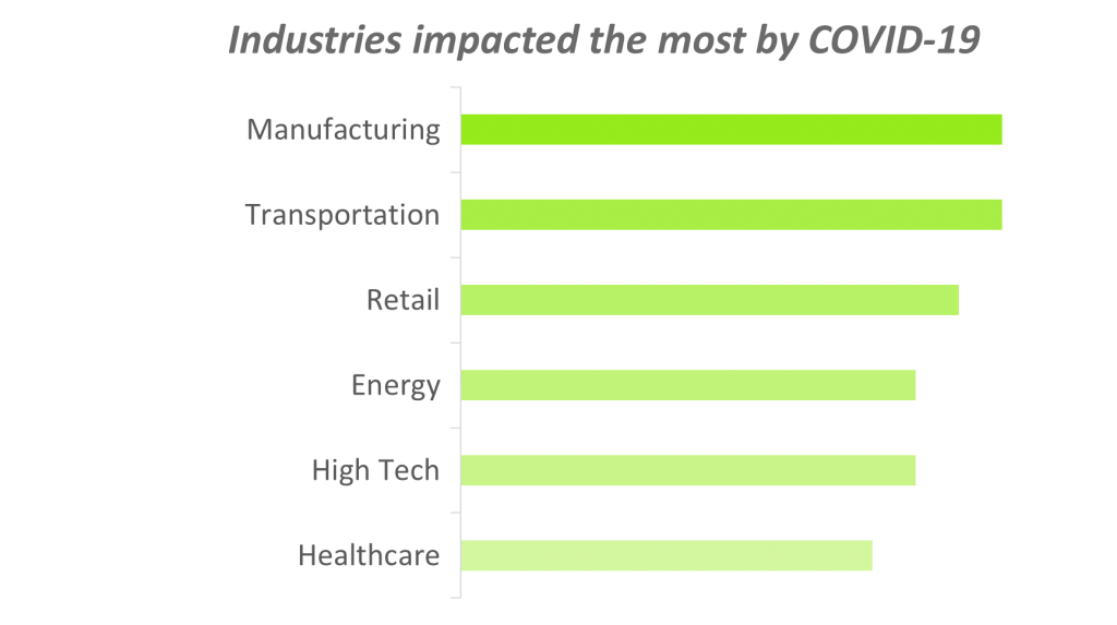 Industries impacted the most by COVID-19