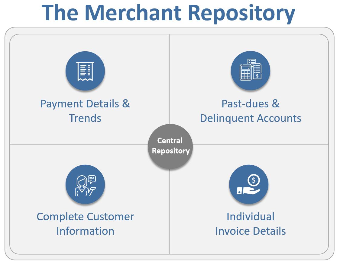 merchant repository
