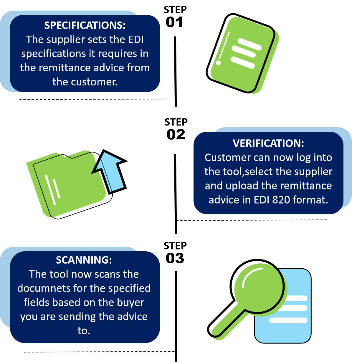 EDI Validation Overview: Specifications, Benefits and Scanning