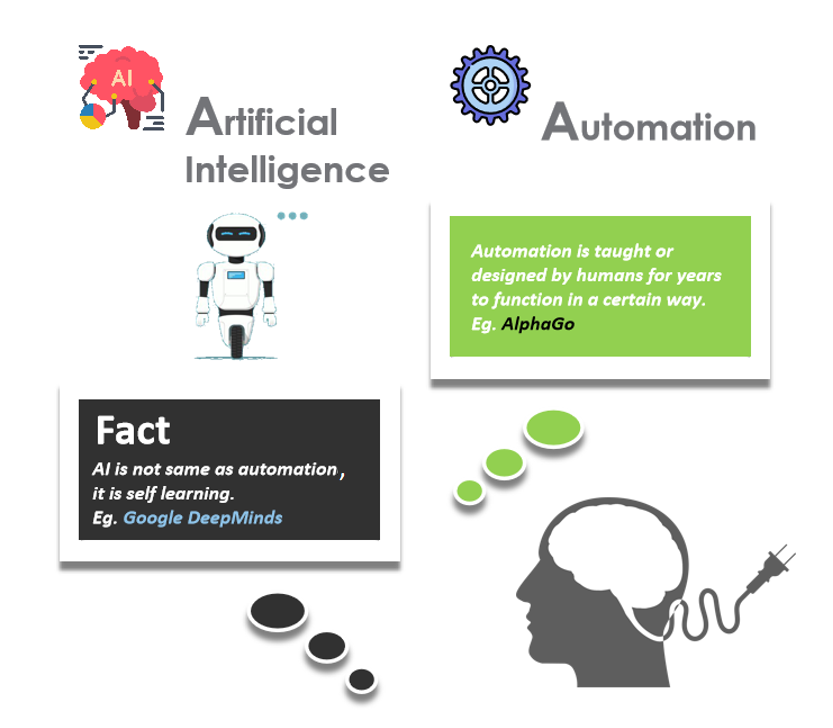 AI Facts vs Fiction