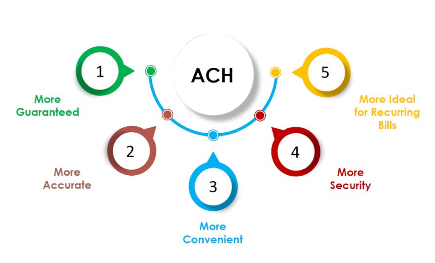 Advantages of ACH Payment