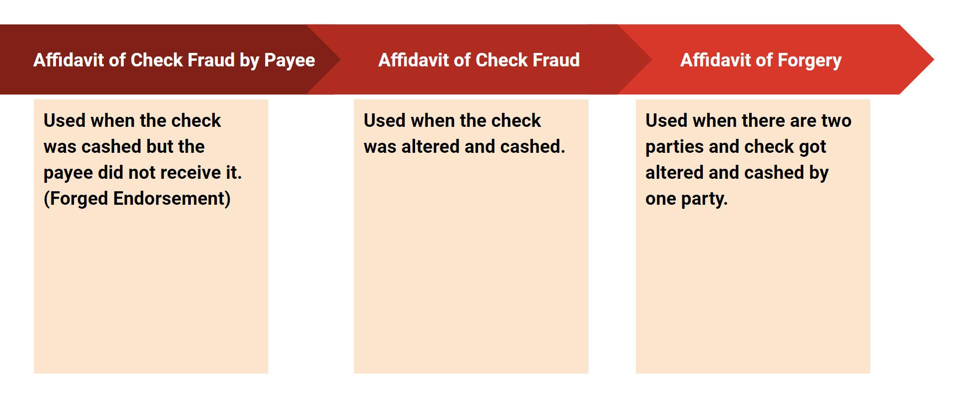 Scenarios that require an immediate affidavit form fill