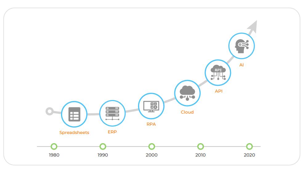 Evolution of Treasury over years