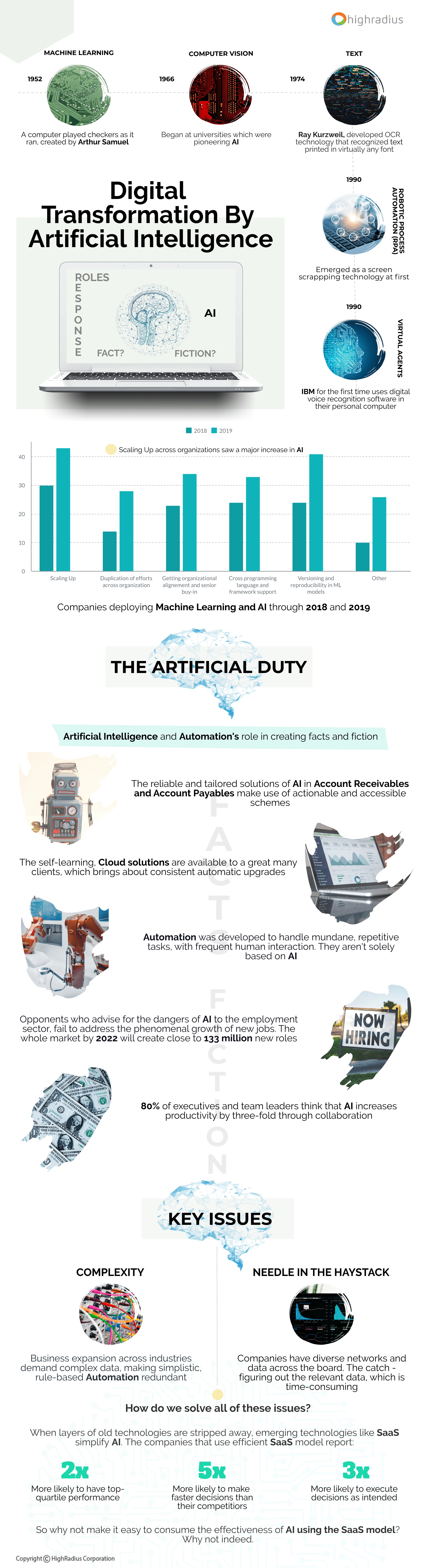 Digital Transformation By AI