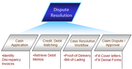 Whitepaper: Automation of Deductions