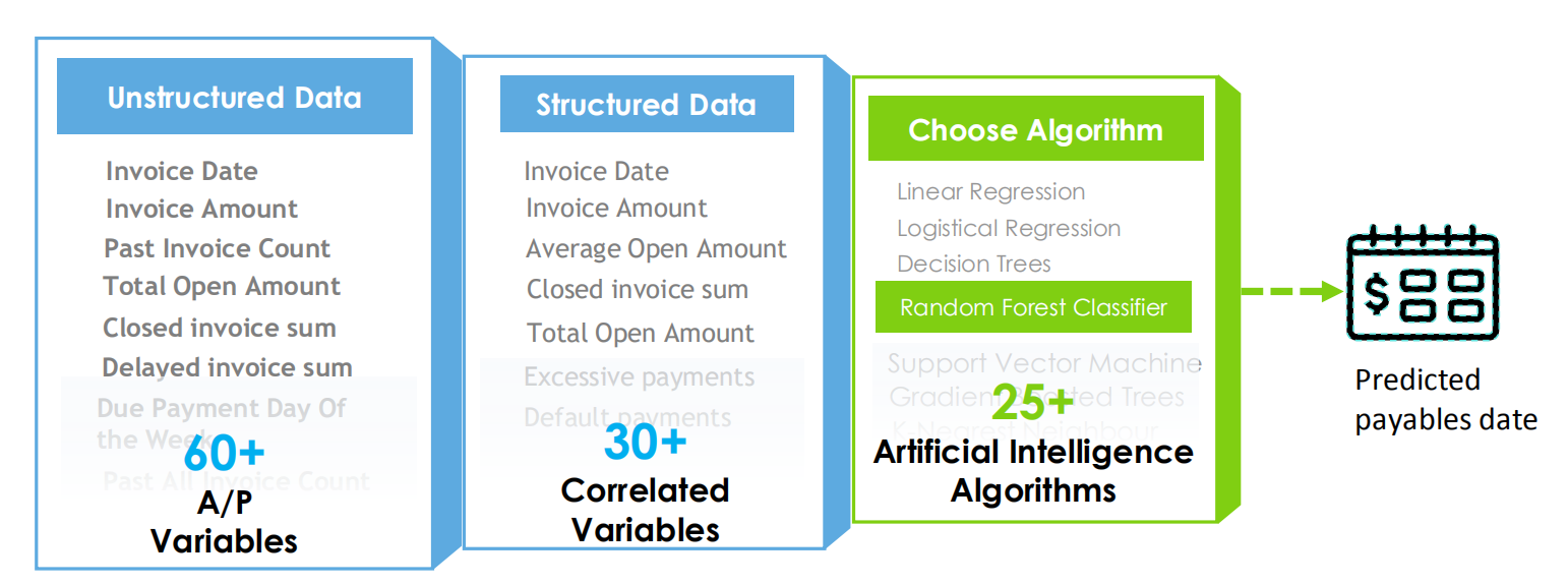 Variables used by HighRadius's AI-based Cash forecasting tool to predict account payables