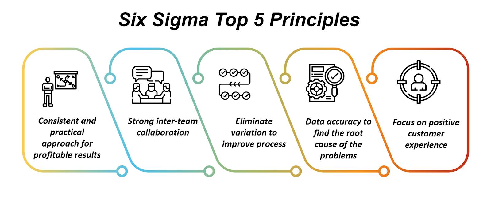 Six Sigma Top 5 Principles