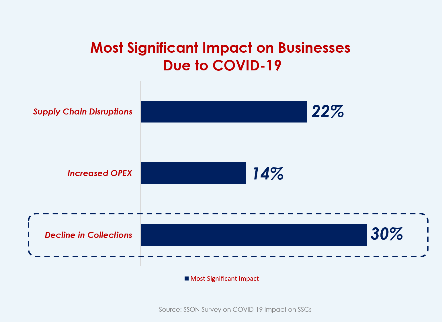 30% of the respondents have identified the decline in collections as a negative business impact as an aftermath of COVID-19