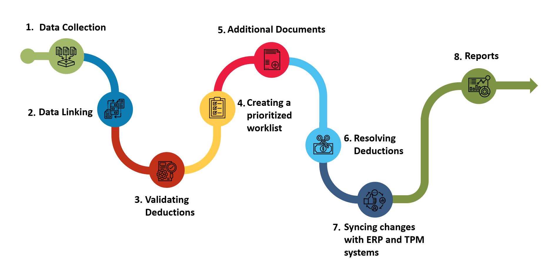Automated deductions management process flowchart