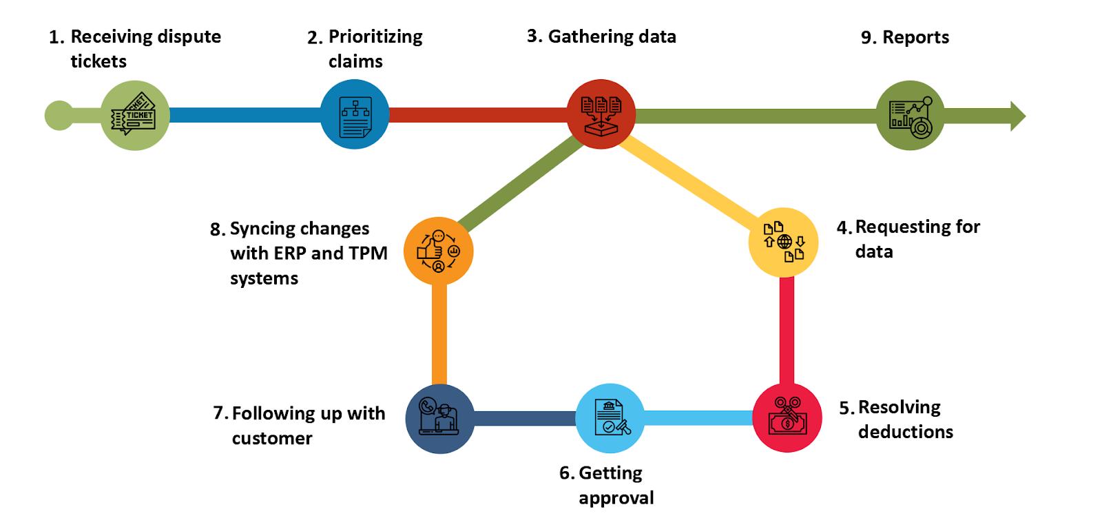 Deductions management process flowchart
