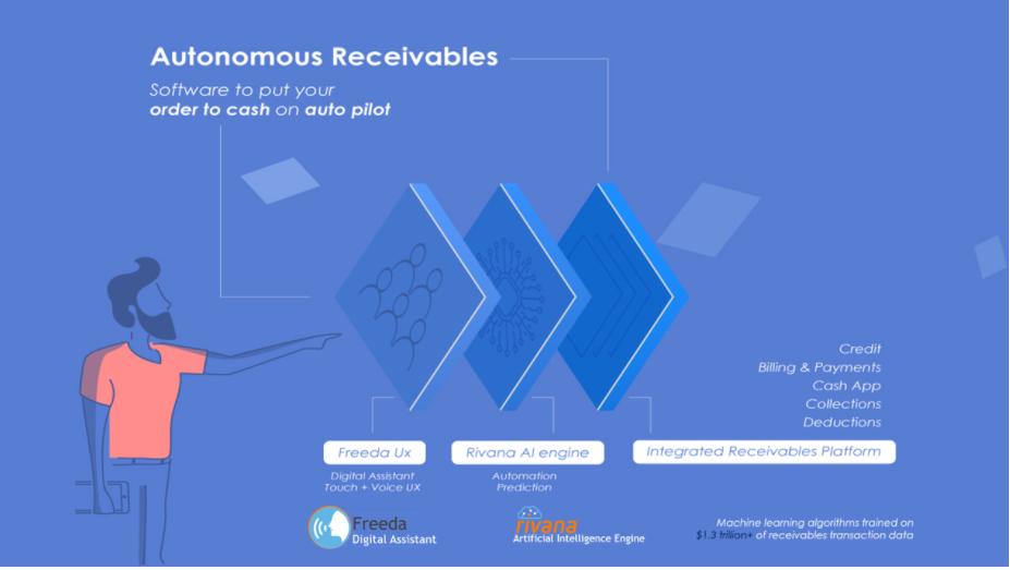 Autonomous receivables: Freeda (Digital Assistant) + Rivana (Artificial Intelligence Engine) + Integrated Receivables Platform (Credit, Cash App, Collections, Deductions, Billing & Payments)
