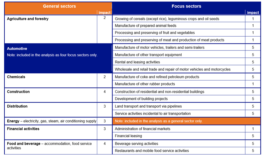 Impact of COVID on Industries in the European Union
