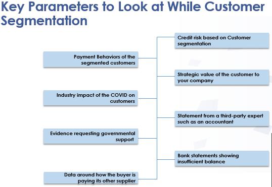 Key parameters to look at while customer Segmentations