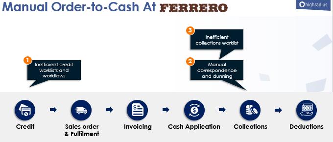 Manual Order to Cash at Ferrero