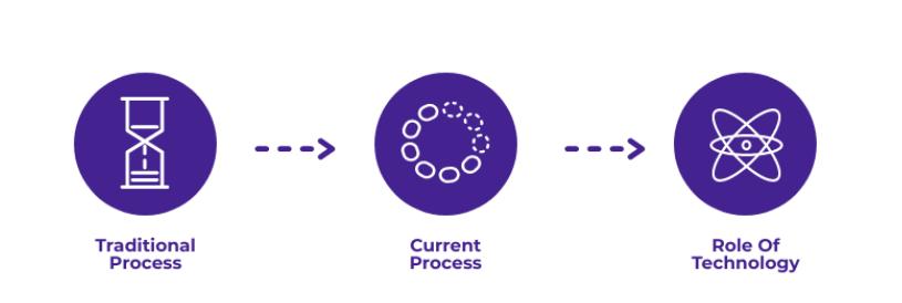Process change