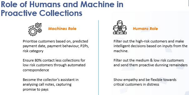 Role of Humans and Machine in Proactive Collections