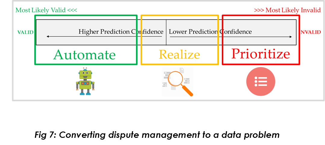 data-driven-dispute-management