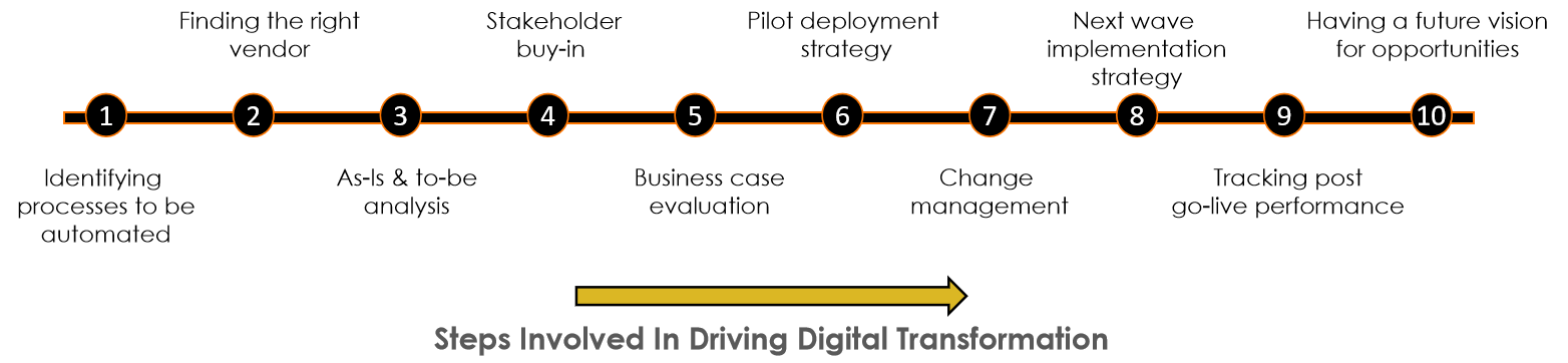 10 steps involved in driving a digital transformation project: Identify processes, Vendor Evaluation, As-Is & To-Be analysis, Stakeholder Buy-in, Business Case Evaluation, Deployment Strategy, Change Management, Implementation Strategy, Post go-live performance, Future vision.