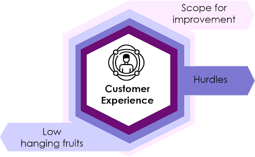Change management to improve customer experience
