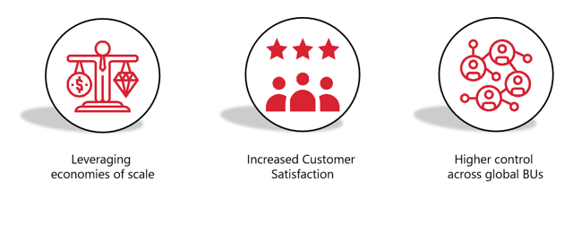 Benefits of using Shared Services for O2C: Leverage Cost Savings, Increase Customer Sat