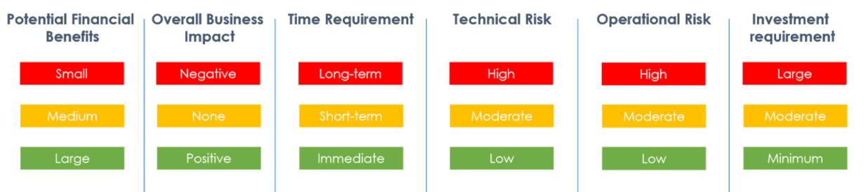 Cash Optimization Decision Framework