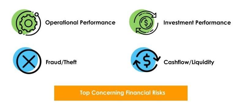 Top Concerning Financial Risks
