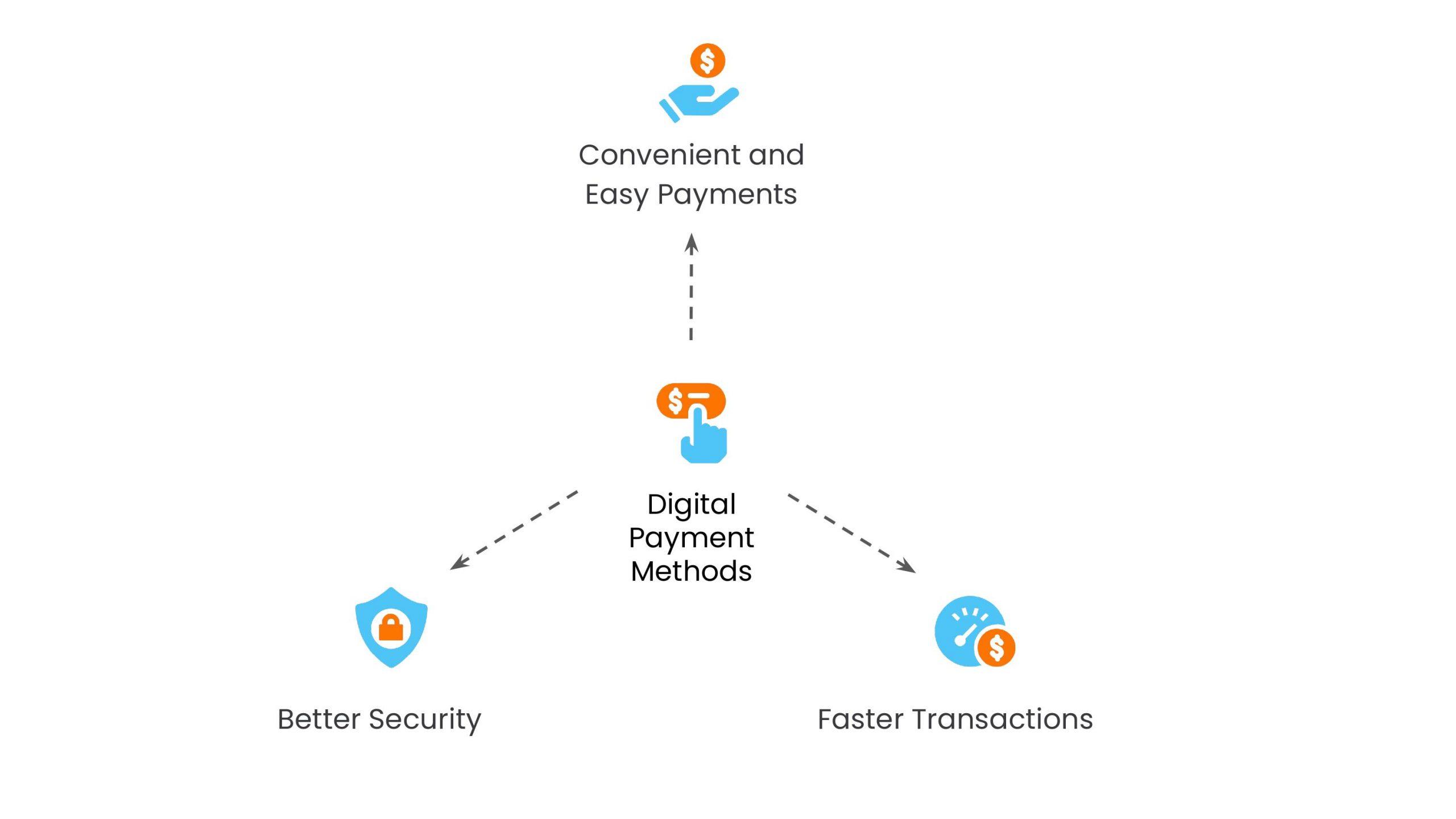 Benefits of Digital Payment Methods