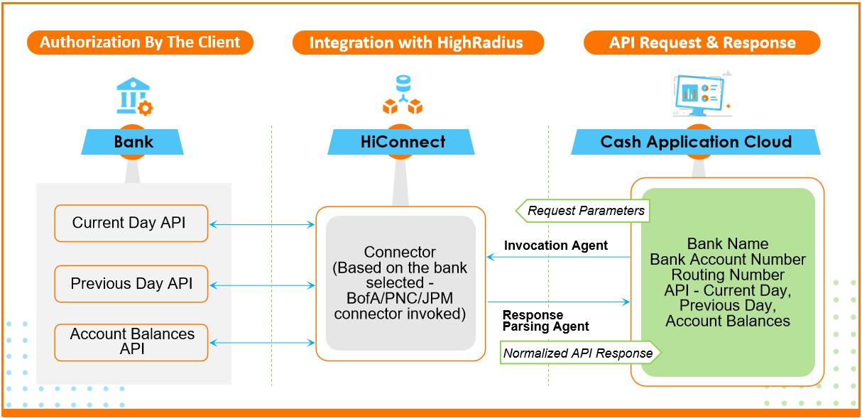 The 3-step process for receiving data using bank APIs: Authorization by the client, Integration at HighRadius, API request and response