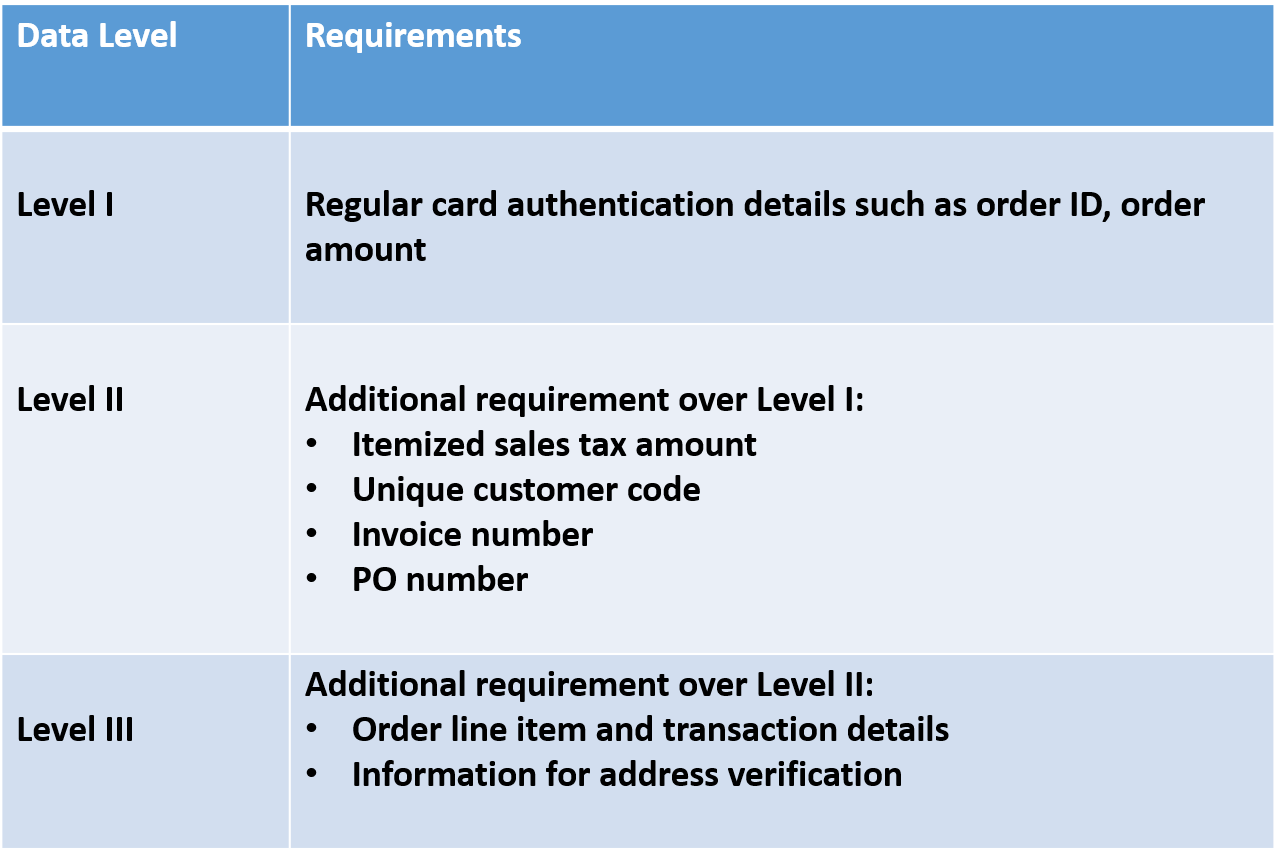 requirements of data levels 1, 2, and 3 for payment processing