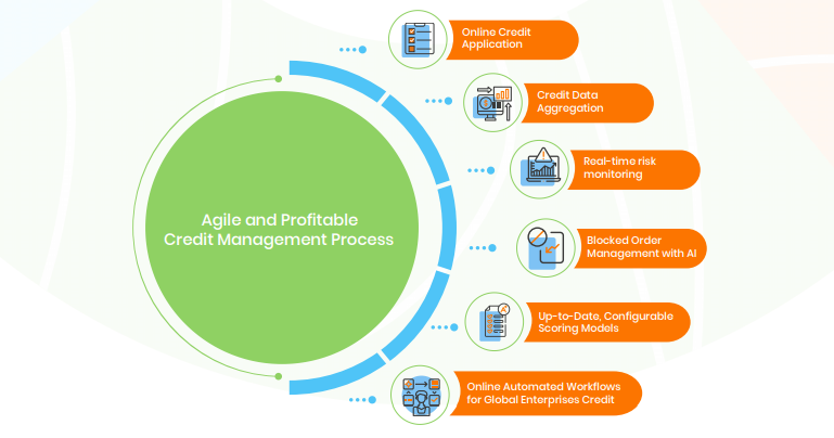 Key components of an automated credit management process