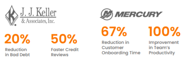 Impact achieved with proactive credit risk management by some leading brands