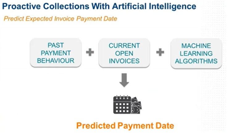 AI-driven Proactive Collections