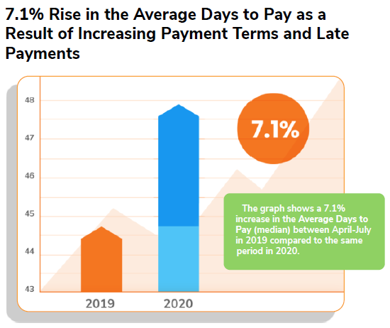 7.1% Rise in the Average Days to Pay