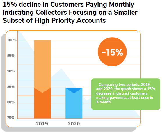15% decline in Customers Paying Monthly